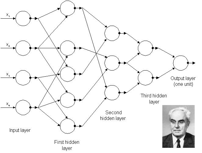 GMDH-network
