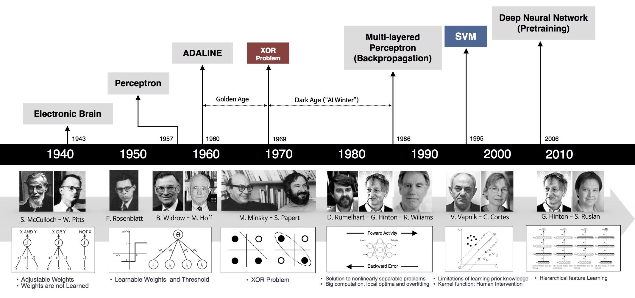 Timeline das Redes Neurais