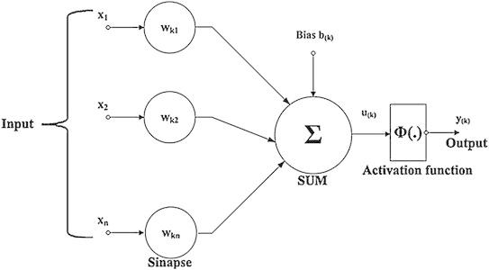 Neurônio Matemático