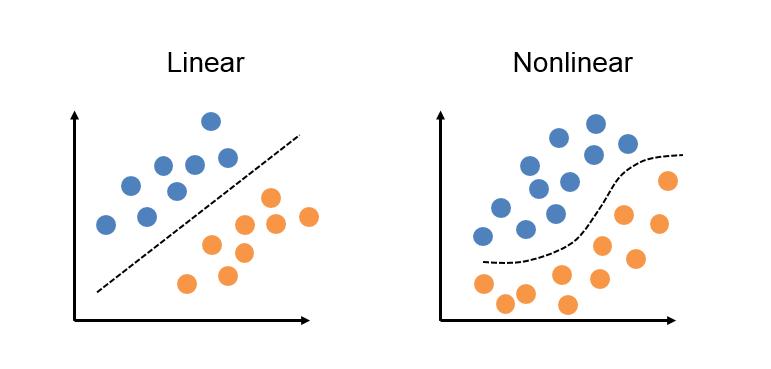 Linear e Não-Linear