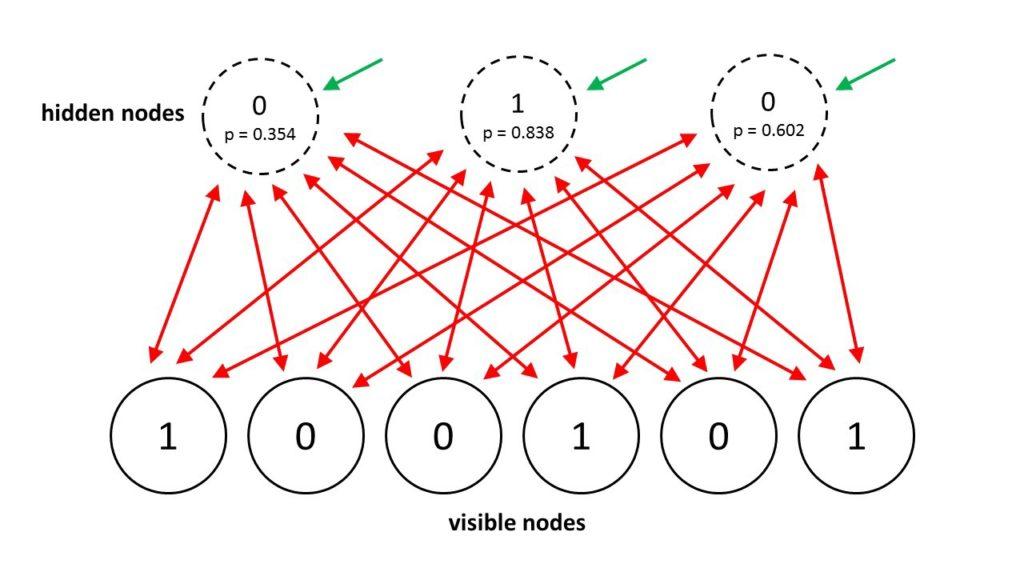 Boltzmann Machine Network