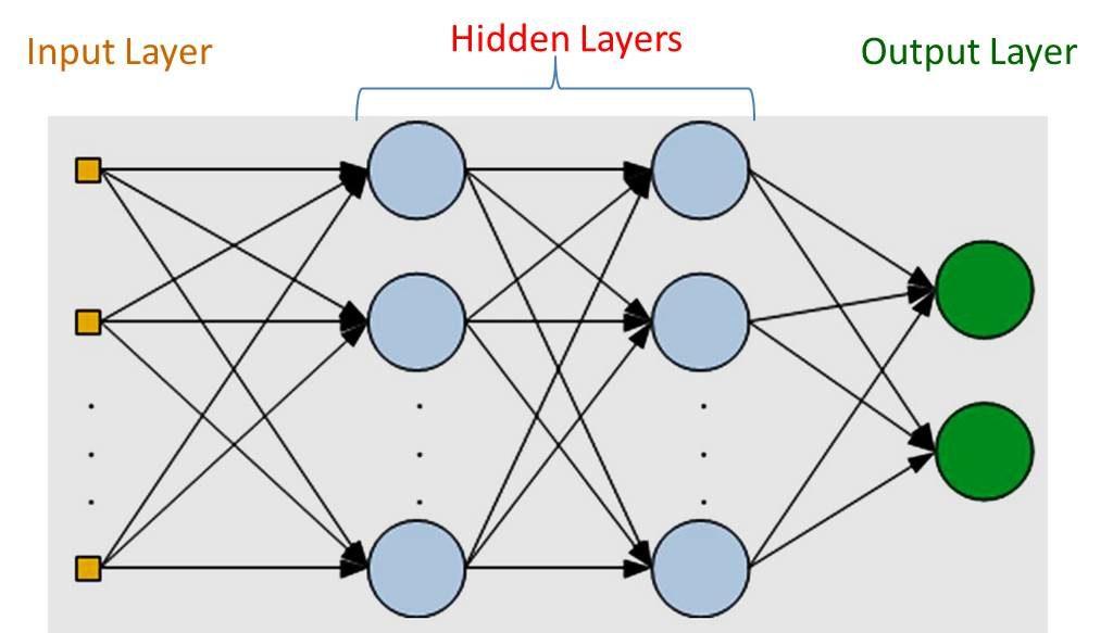 Multilayer Perceptrons (MLP)