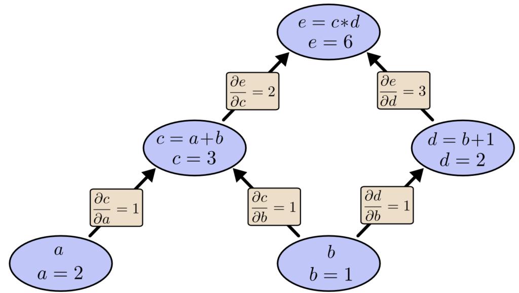 tree-eval-derivs
