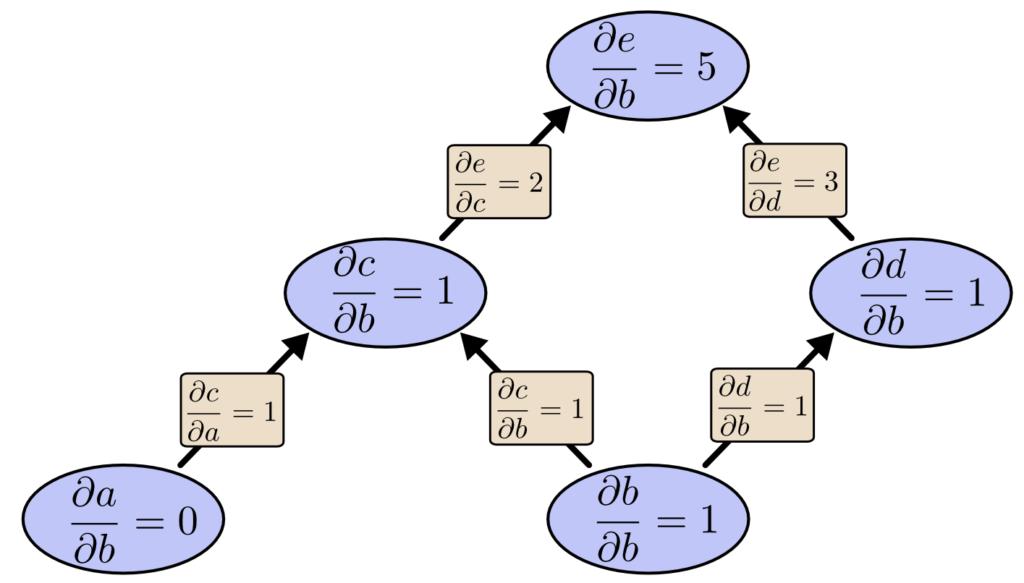 tree-forwradmode