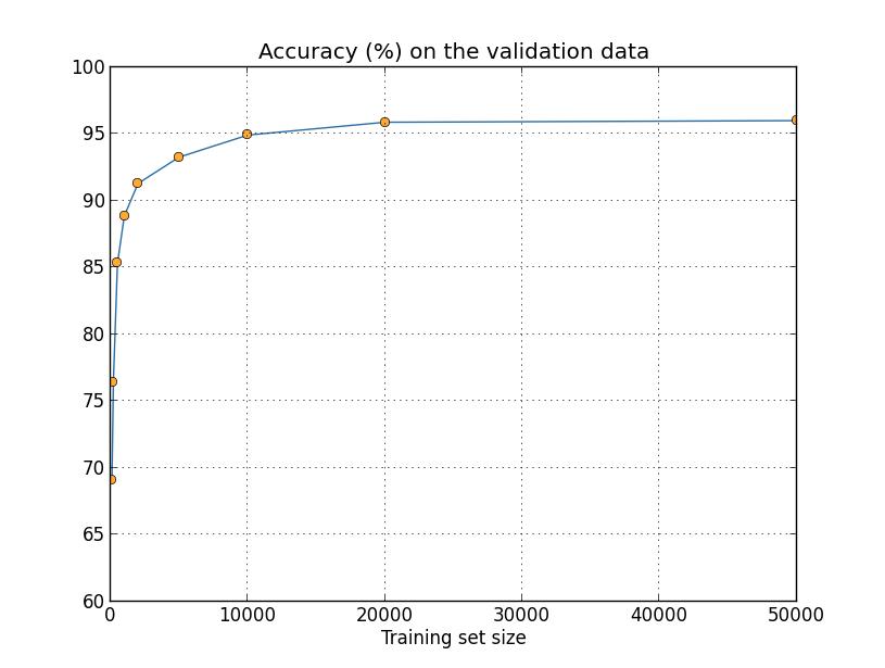 more_data