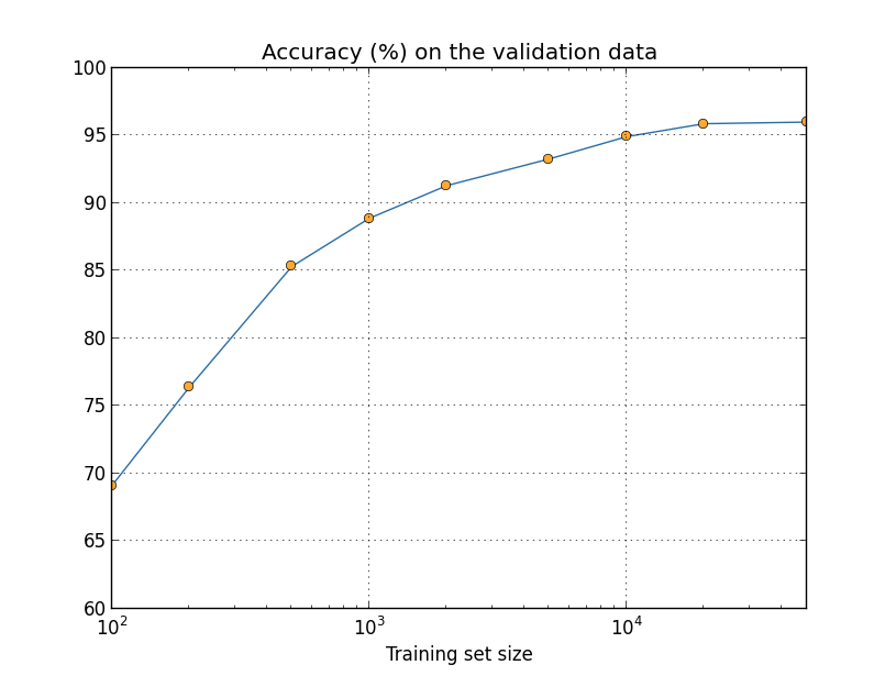 more_data_log