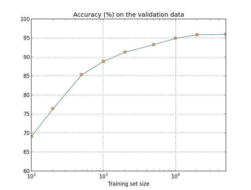 more_data_log2