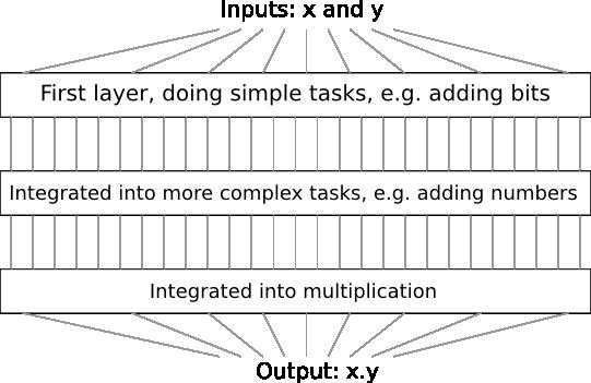 circuit_multiplication