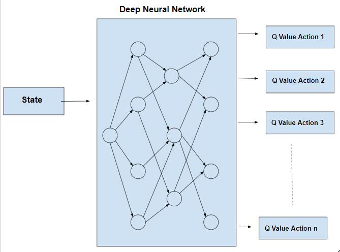 Deep-Q-Learning