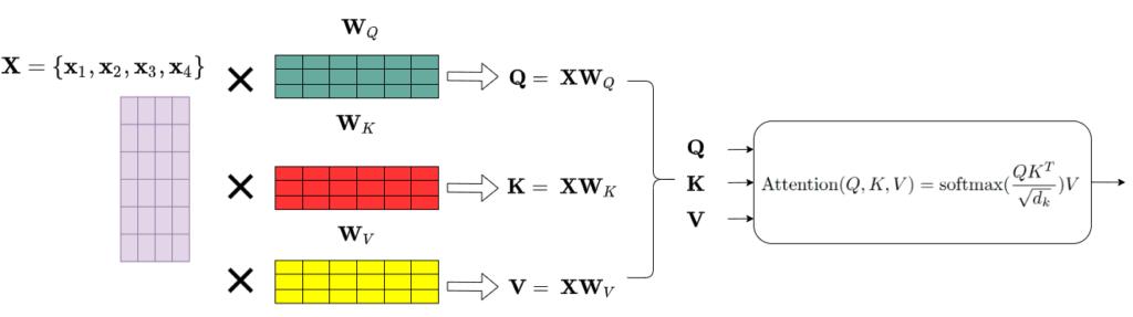 key-query-value