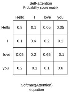 self-attention-probability-score-matrix